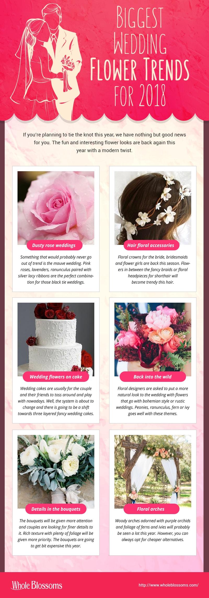 Biggest Wedding Flower Trends for 2018